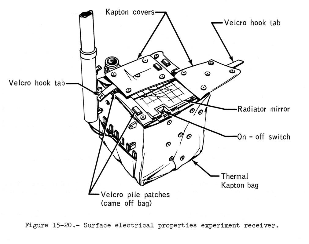 Fastenings Velcro Pouch Wiring Diagram Drawing Of The Sep Receiver Bag